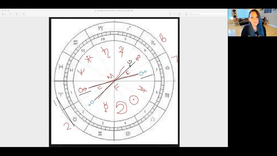 Stellium Capricorn